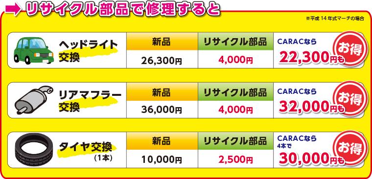 リサイクル部品使用の価格表